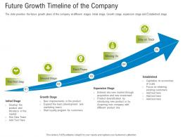 First Funding Round Pitch Deck Future Growth Timeline Of The Company Ppt Format