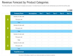 First Funding Round Pitch Deck Revenue Forecast By Product Categories Ppt Powerpoint Icons