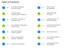 First Funding Round Pitch Deck Table Of Contents Categories Ppt Powerpoint Summary