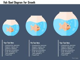 Fish Bowl Diagram For Growth Flat Powerpoint Design