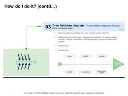 Fishbone Analysis Solving Business How Do I Do It Contd Measurement System Ppt Layouts