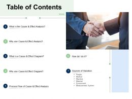 Fishbone Analysis Solving Business Table Of Contents Measurement System Ppts Gallery