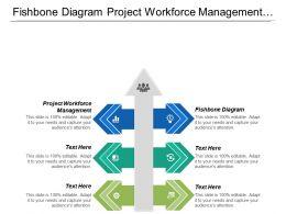 Fishbone Diagram Project Workforce Management Team Communication Skills Cpb