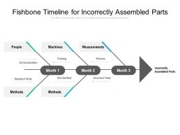 Fishbone Timeline For Incorrectly Assembled Parts