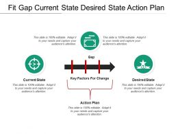 Fit Gap Current State Desired State Action Plan