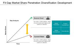Fit Gap Market Share Penetration Diversification Development