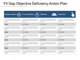 Fit Gap Objective Deficiency Action Plan