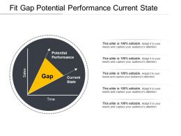 Fit Gap Potential Performance Current State
