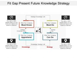 Fit Gap Present Future Knowledge Strategy