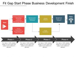 Fit Gap Start Phase Business Development Finish