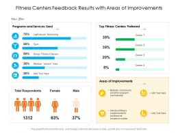 Fitness Centers Feedback Results With Areas Of Improvements