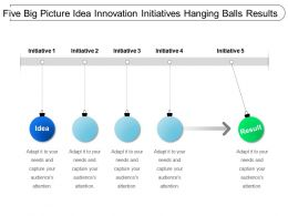 Five Big Picture Idea Innovation Initiatives Hanging Balls Results