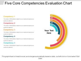 Five Core Competencies Evaluation Chart Powerpoint Slide Rules
