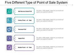 Five Different Type Of Point Of Sale System