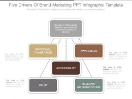 Five Drivers Of Brand Marketing Ppt Infographic Template