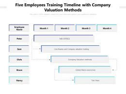 Five Employees Training Timeline With Company Valuation Methods