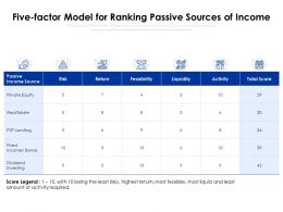 Five Factor Model For Ranking Passive Sources Of Income