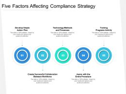 Five Factors Affecting Compliance Strategy