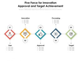 Five Force For Innovation Approval And Target Achievement