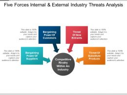 Five Forces Internal And External Industry Threats Analysis