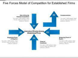 Five Forces Model Of Competition For Established Firms
