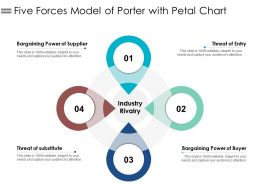 Five Forces Model Of Porter With Petal Chart