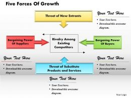 Five Forces Of Growth Powerpoint Presentation Slide Template