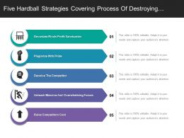 Five Hardball Strategies Covering Process Of Destroying Rival Profit Sanctuaries And Making Competitor Confuse