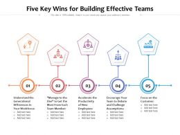Five Key Wins For Building Effective Teams
