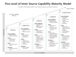 Five Level Of Inner Source Capability Maturity Model