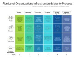 Five Level Organizations Infrastructure Maturity Process