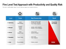 Five Level Test Approach With Productivity And Quality Risk