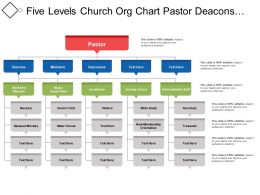 Five Levels Church Org Chart Pastor Deacons And Ministers