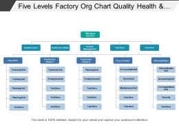 Five Levels Factory Org Chart Quality Health And Safety
