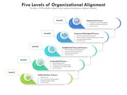 Five Levels Of Organizational Alignment