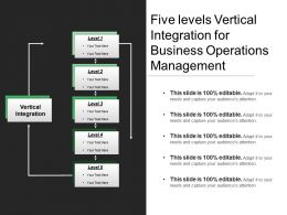 Five Levels Vertical Integration For Business Operations Management