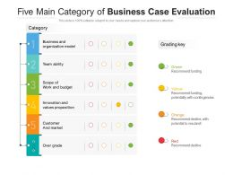 Five Main Category Of Business Case Evaluation