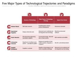 Five Major Types Of Technological Trajectories And Paradigms