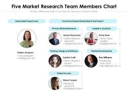 Five Market Research Team Members Chart