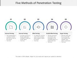Five Methods Of Penetration Testing