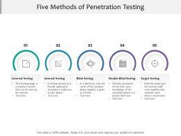 Five Methods Of Penetration Testing