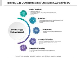 Five Mro Supply Chain Management Challenges In Aviation Industry