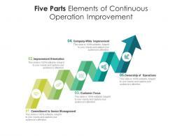Five Parts Elements Of Continuous Operation Improvement