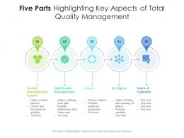 Five Parts Highlighting Key Aspects Of Total Quality Management