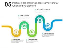 Five Parts Of Research Proposal Framework For Change Enablement