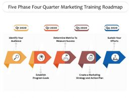 Five Phase Four Quarter Marketing Training Roadmap