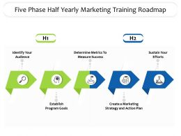 Five Phase Half Yearly Marketing Training Roadmap