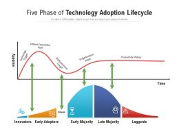 Five Phase Of Technology Adoption Lifecycle