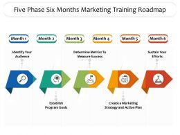 Five Phase Six Months Marketing Training Roadmap