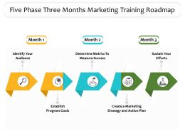 Five Phase Three Months Marketing Training Roadmap